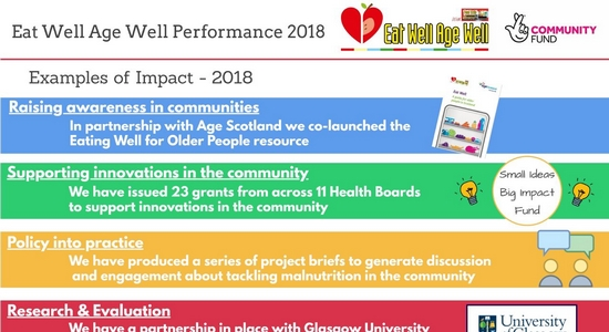 Eat Well Age Well, Examples of Impact 2018